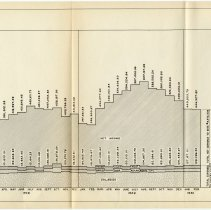 Image of [sect 3 plates] 5: chart, Monthly Income & Expense of Holland Tunnel