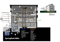 Image of Metcalf Diagram of Springfield Mills - Metcalf diagram of Springfield Mills at Bloomfield Farm, Morris Arboretum - Components.