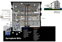 Image of PRODUCT FLOW.  Grain Flows through Springfield Mills to Become Flour or Feed - 2010.5.2