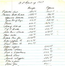 Image of Oak Lawn Round-Up Financial Document, 1957 - This item is a financial document related to the 1957 Oak Lawn Round-Up.  The paper details the many expenses from the celebration as well as the net profit.