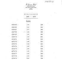Image of St. Germaine School Enrollment Statistics, 1964-1978