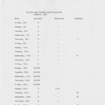 Image of Visitor and Program Recapitulation, 1981 - Daily visitor statistics for the Oak Lawn Historical Society.  Includes number of visitors, donations, and programs.
