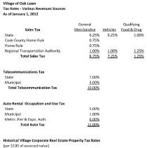 Image of Village of Oak Lawn Tax Rates/Various Revenue Sources as of January 1, 2012 - A listing of rates of the various taxes and fees collected by the village as of 1/1/2012.