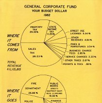Image of Your Budget Dollar, 1982 - Income and expense pie charts for the General Corporate Fund and the Water and Sewer Fund of the Village of Oak Lawn for the year 1982.
