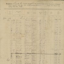 Image of A956.007.001 - Register of Vessels employed in the coasting trade of the Dominion of Canada, which departed from the Port of Kincardine.