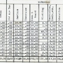Image of Model Budget  1940  page 2