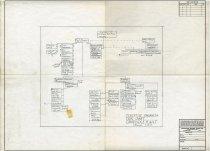 Image of 1991.064.557 - Chart, Organizational