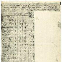 Image of Joab Stafford Militia Company Payroll (copy) -