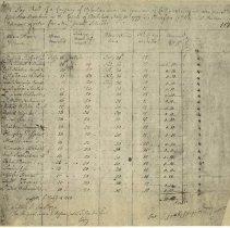 Image of Joab Stafford Militia Company Payroll (copy) - Stafford, Joab