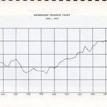 Image of Membership Progress Chart, 1920-1970, p.7