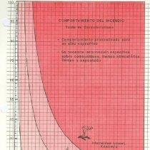 Image of Fire Characteristics Chart, Spanish - Chart