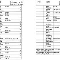 Image of Owners of Lots in 1776 and 1822 - 2009.1.331