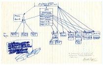 Image of Lavine Collection of Eichmann Materials - Eichmann Diagram of Gestapo Organization