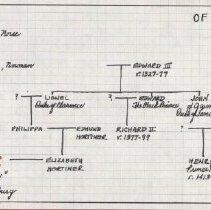 Image of Percy family tree (1000.129.04b)