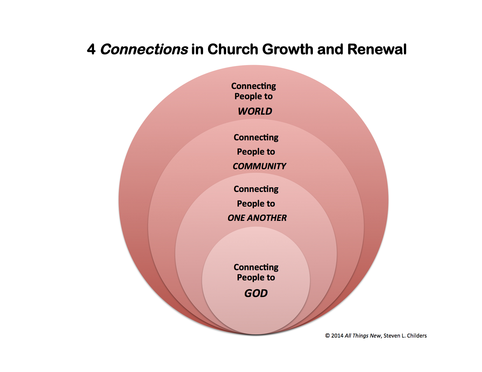 Lesson 11 the serving church church renewal course notice in diagram 2 below how these 4 connections from the bottom up on the left hand side are linked to the 12 vital signs of church health in the pooptronica Choice Image