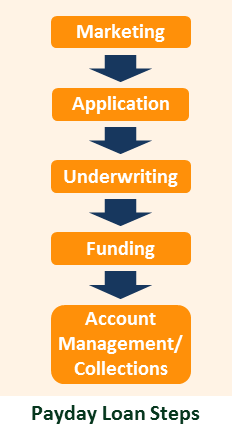 Payday Loan Steps
