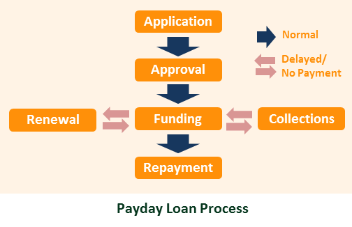 How Payday Loans Works
