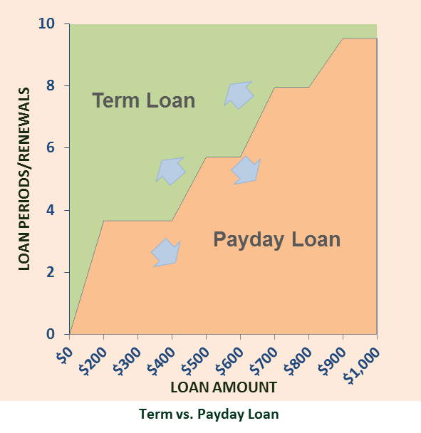 Installment Loan vs Payday Loan Chart
