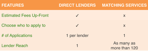 Payday Direct Lenders vs. Matching Services