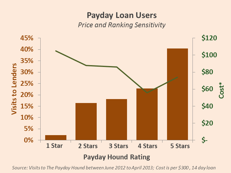 Payday Loan Price Versus Quality