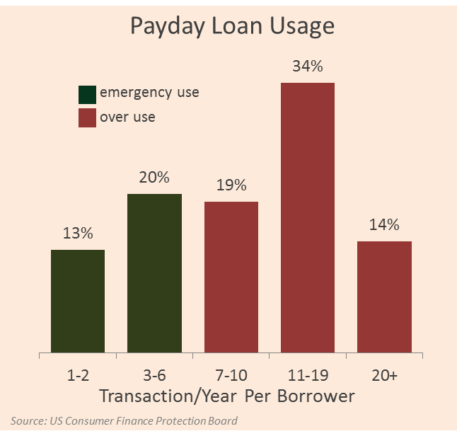 payday loan use chart