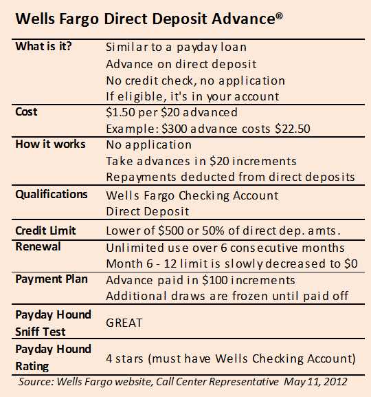 Wells Fargo Direct Advance