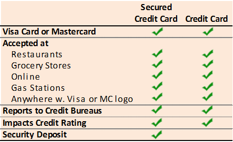 Secured Card Vs Normal Card