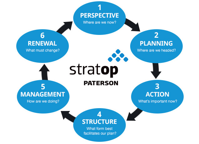 StratOp-Process-Chart