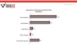EXPECTATIVA-VITORIA-PATOS-300x195 Datavox: Nabor Wanderley lidera disputa em Patos com 39% e detém a maior expectativa de vitória