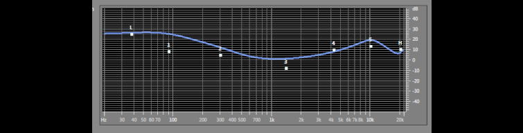 A Typical Audition Graph for Audio Recorded During a Presentation