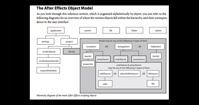 After Effects Objects Model