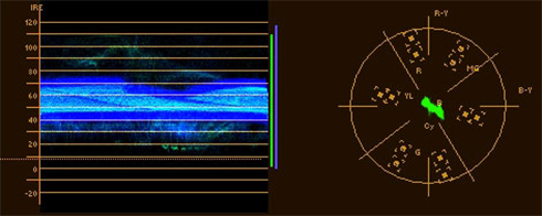 Waveform Vectorscope