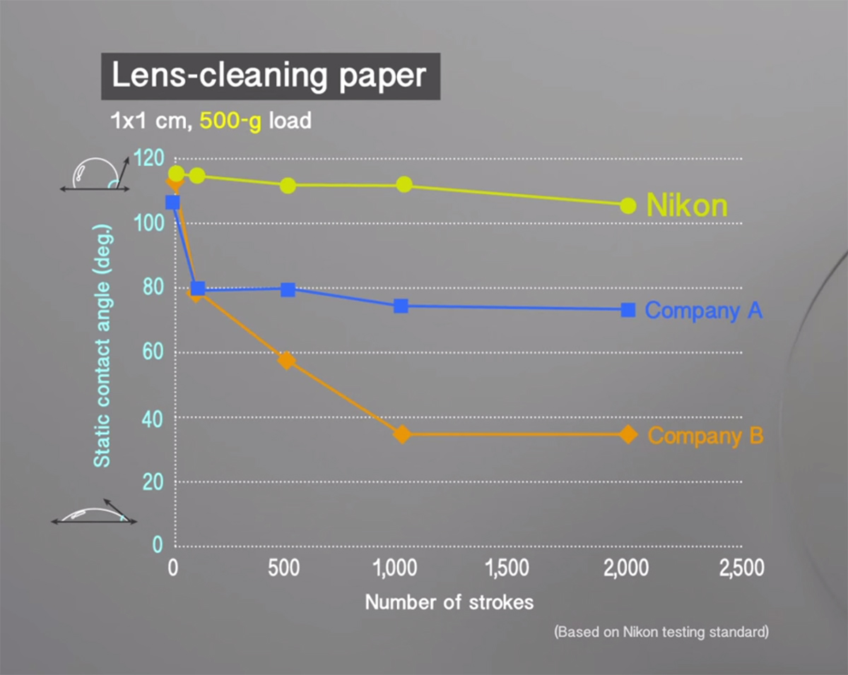 Lens Cleaning Graph