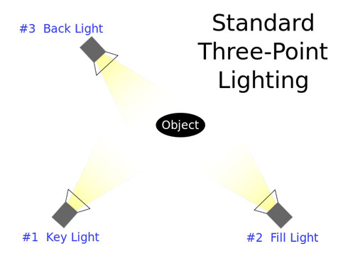 Three point lighting