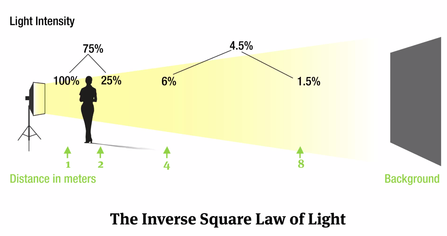 Inverse-Square Law: The Nerdy Term Every Photographer