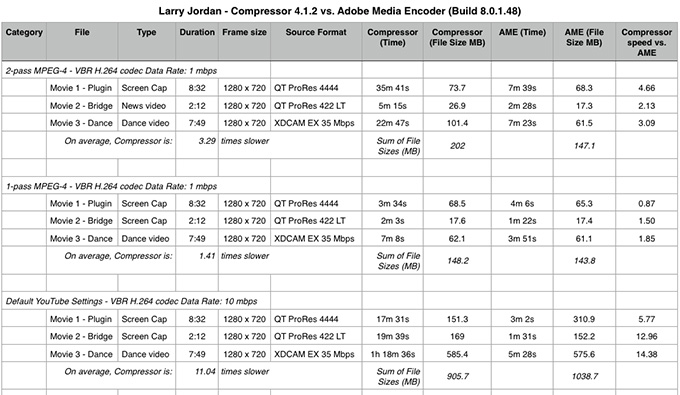 Adobe Media Encoder Vs Compressor Compression settings