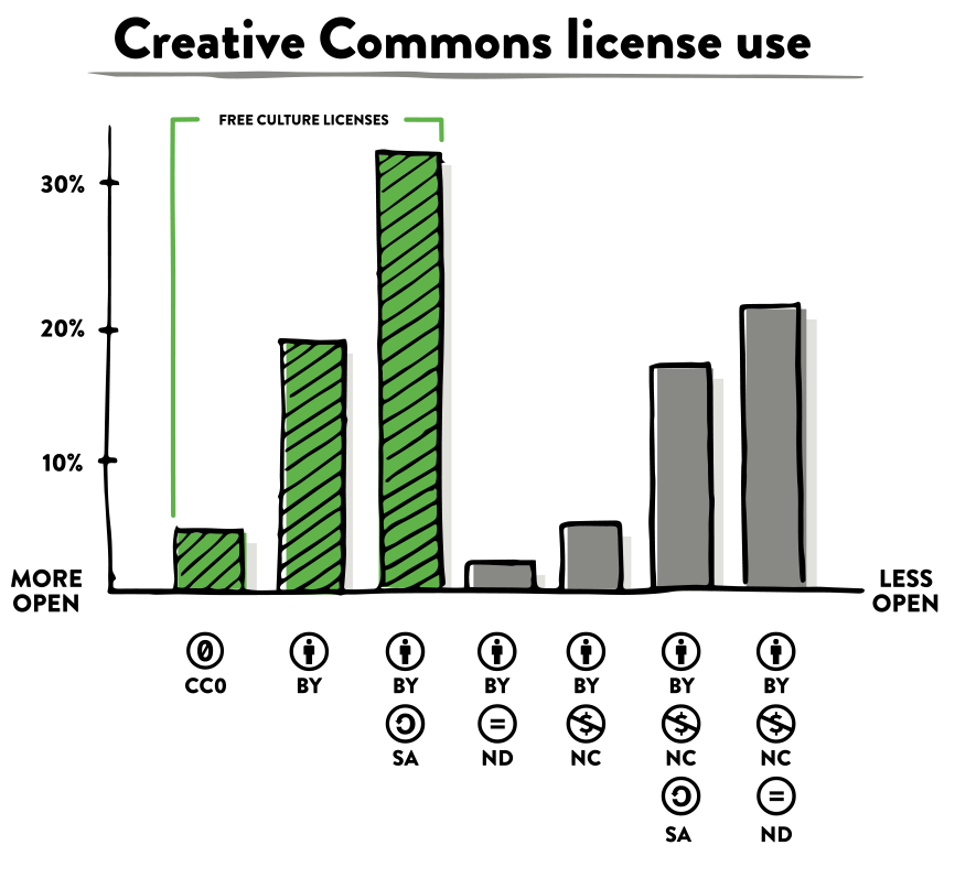 using creative commons video