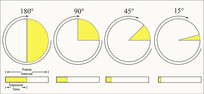 Shutter Angle via Wikipedia