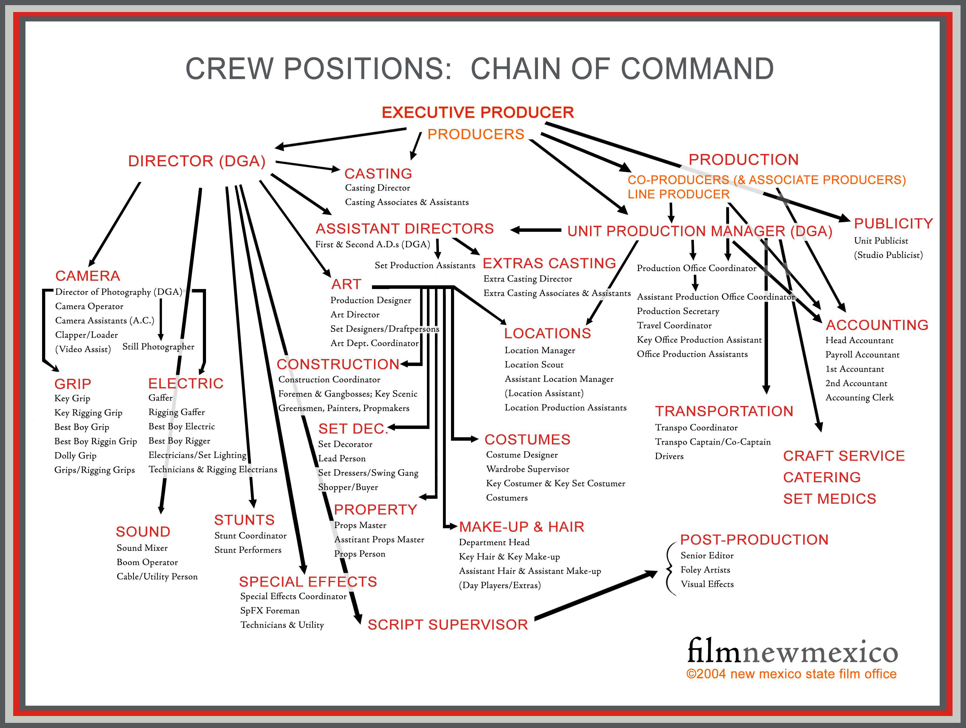 Film Set Chain of Command
