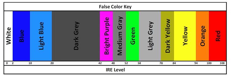False Color Chart