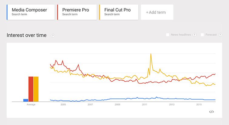 Google Trends: Avid