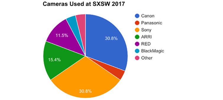 Behind the Data: The Most Popular Cameras of SXSW — Cameras at SXSW