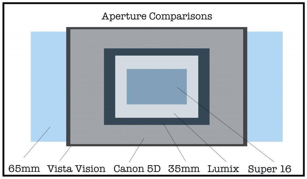 Small Chip, Big Chip: Micro 4/3 vs. Full Frame — Aperture Comparisons