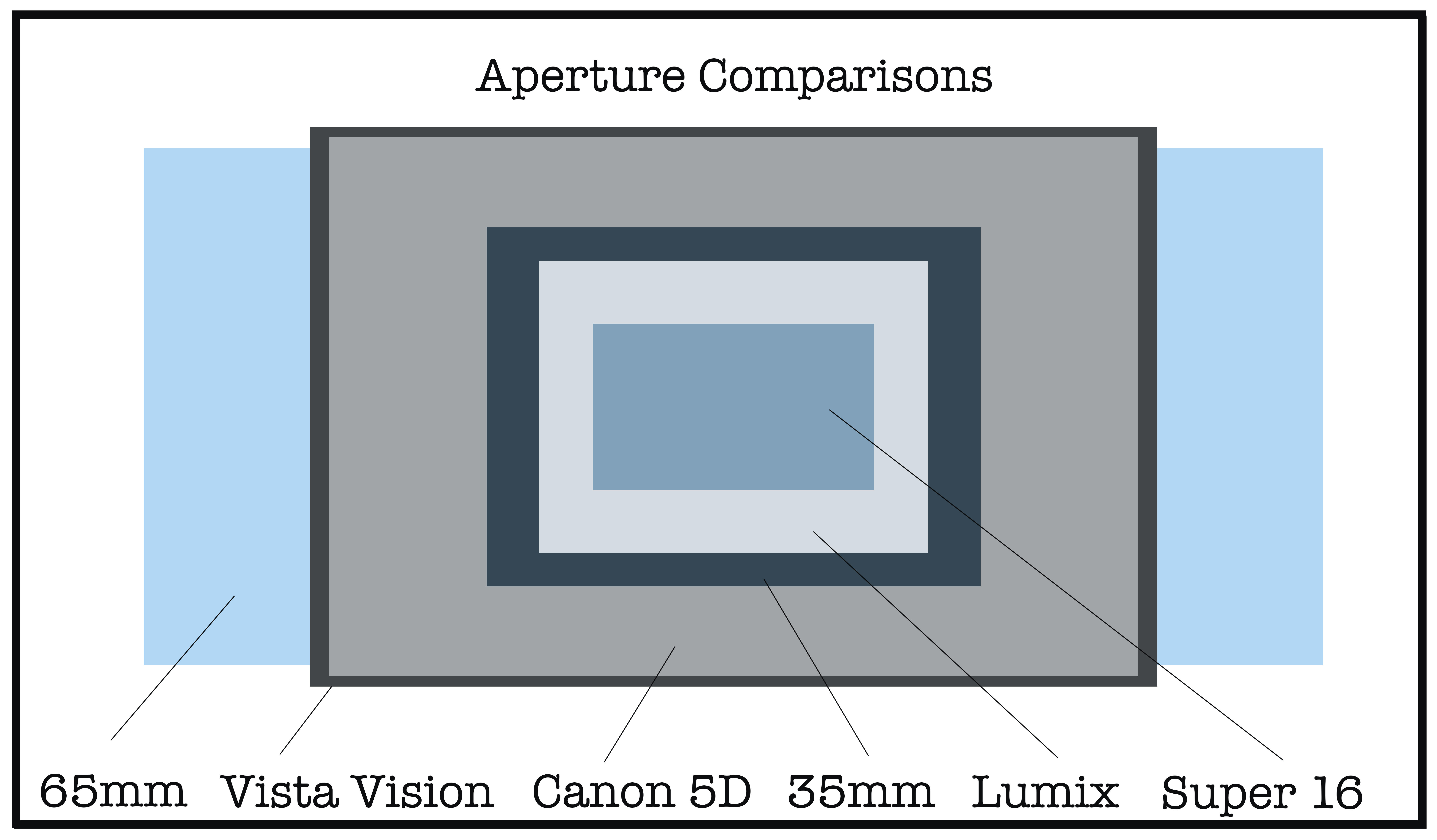 Small Chip, Big Chip: Micro 4/3 vs. Full Frame Image Magnification
