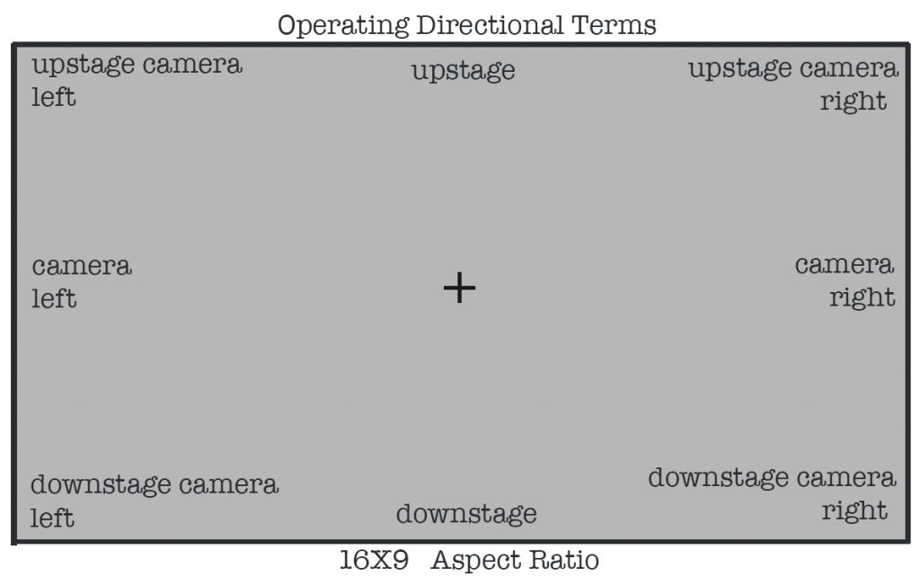 Filmmaking's Magic Words — Directional Terms