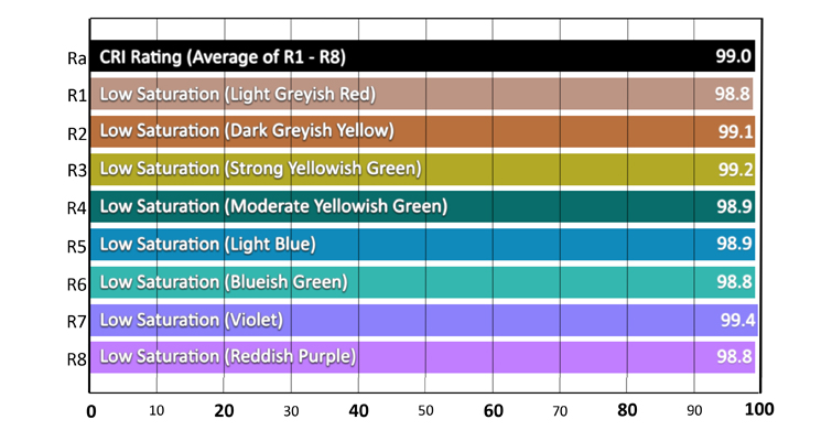 Understanding Color Rendering Index with LEDs — Sunlight CRI