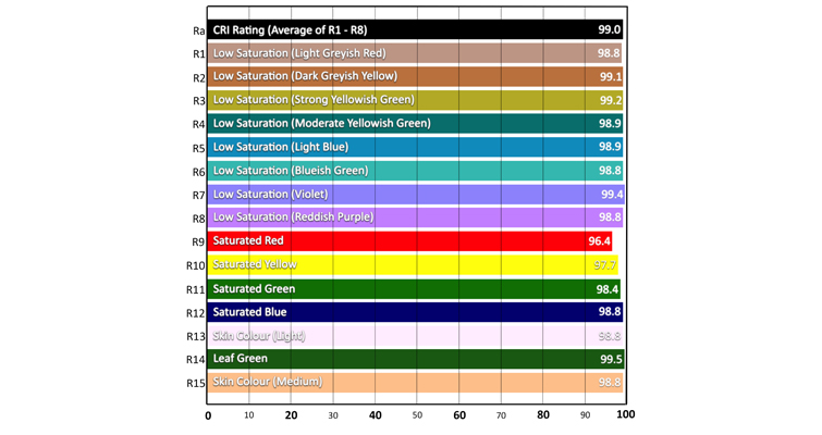 Understanding Color Rendering Index with LEDs — Extended CRI Sunlight