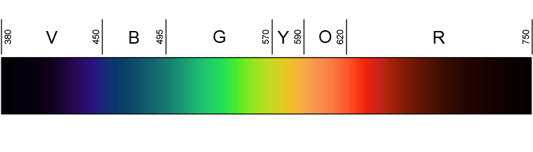 Why Do Filmmakers Color Grade Moonlight to Be Blue? — Color Spectrum