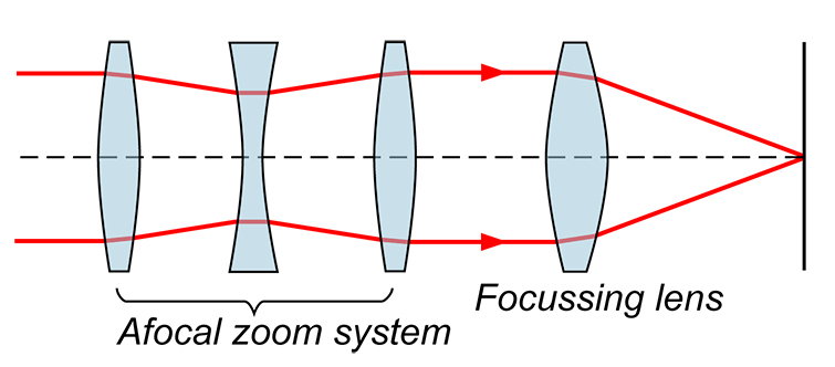 Understanding Zoom Lenses and How to Use Them Properly — How Zooms Work