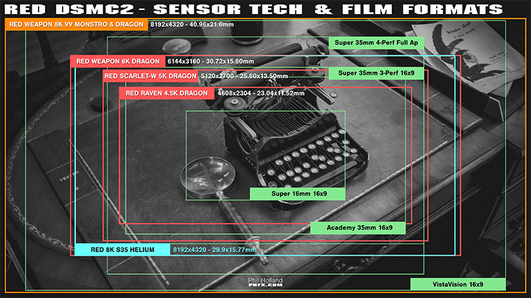 Exclusive Interview: The Secrets Behind RED Sensors and Resolution — Sensor Chart